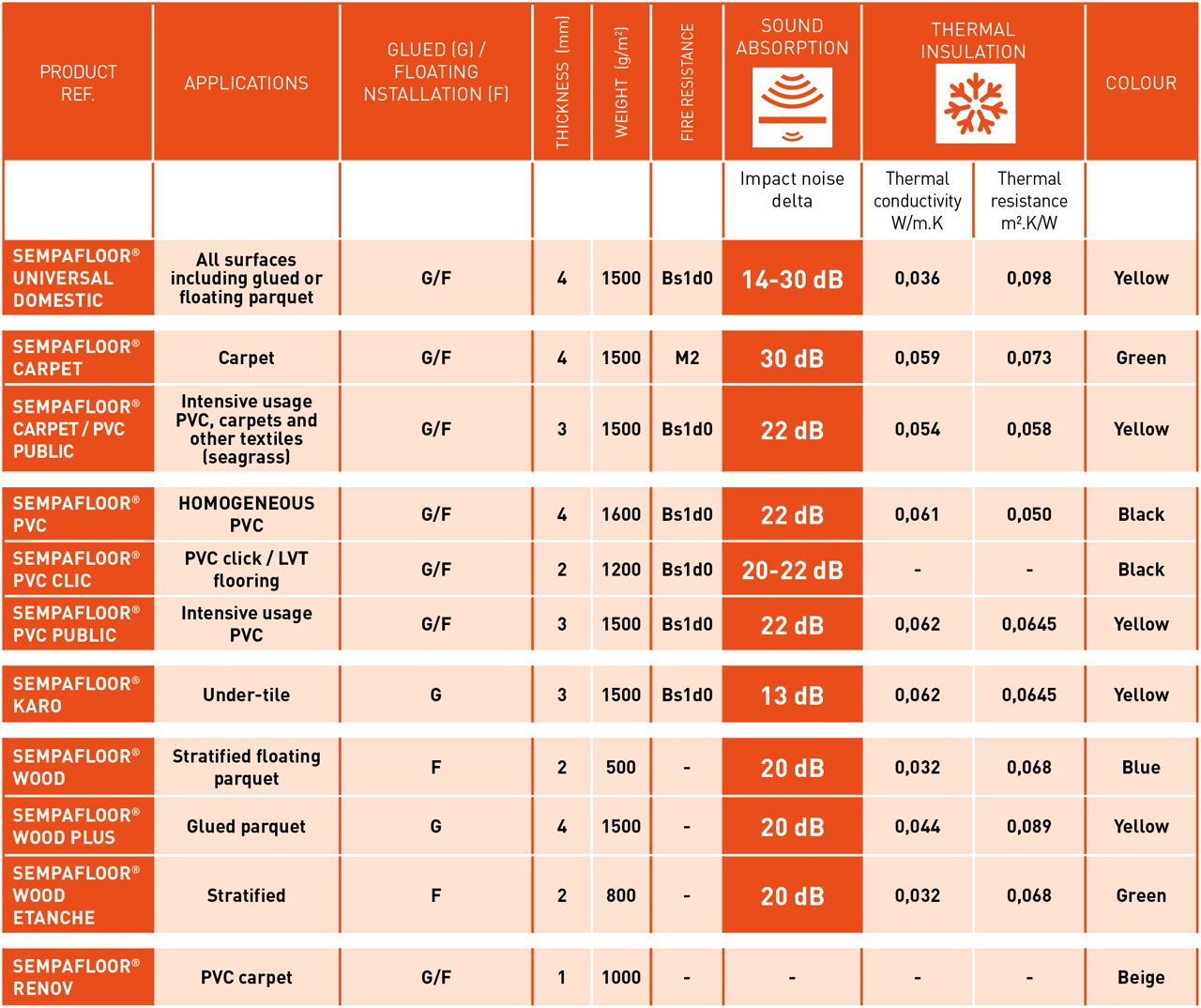 This table shows the main technical characteristics in terms of soundproofing and thermal insulation for products in the SempaFloor range.