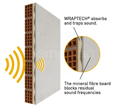 SempaPhon ISO works using the MSM (Mass Spring Mass) principle and offers effective soundproofing thanks to Wraptech latex foam.