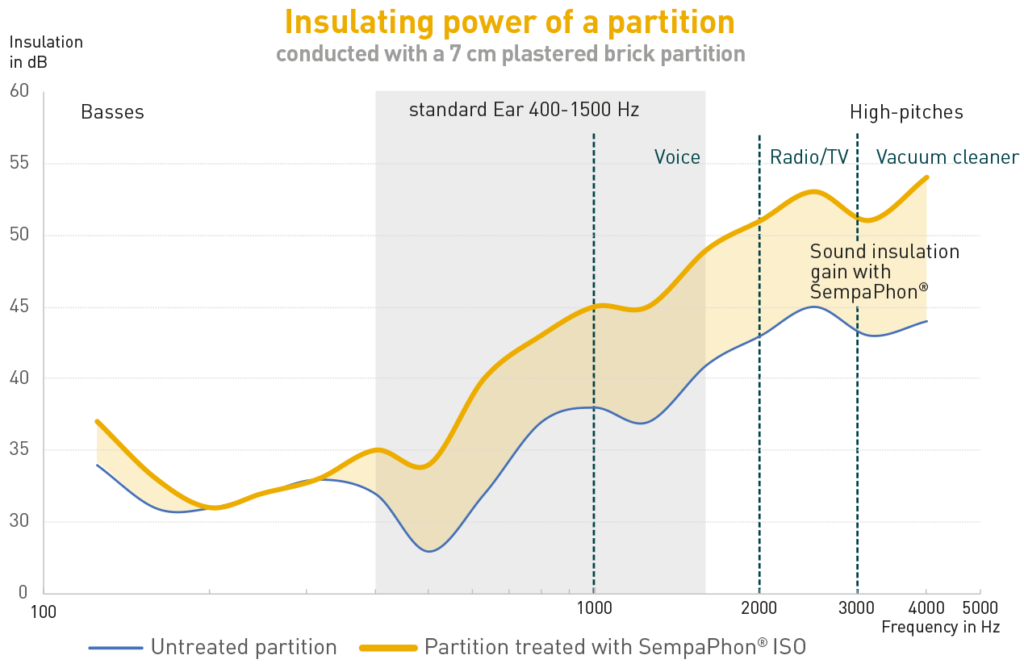 Sound proof insulation performances of SempaPhon ISO on a brick partition for different noises: voice, radio/television, vacuum cleaner