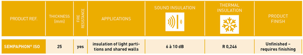 This table shows the main technical characteristics in terms of soundproofing and thermal insulation for SempaPhon ISO.